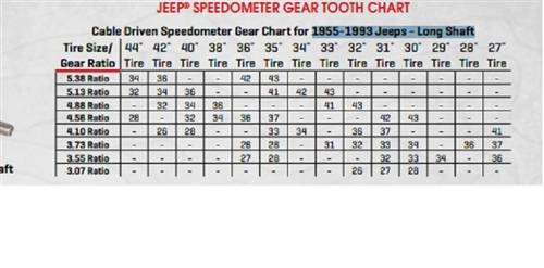 Sdometer Gear for Jeep CJ Wrangler YJ TJ Cherokee XJ Grand ... on